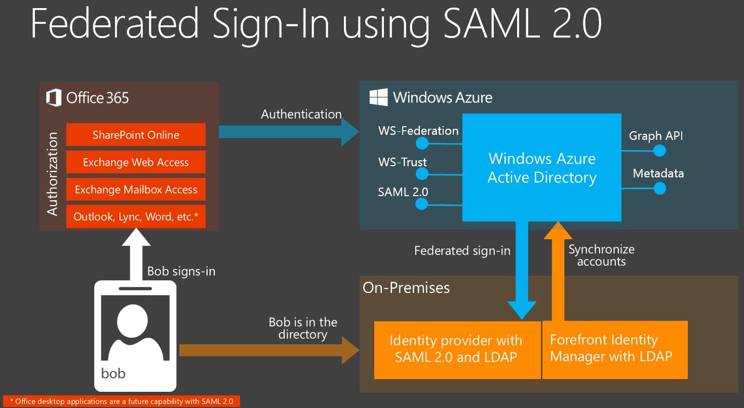 Federace se službami Microsoftu