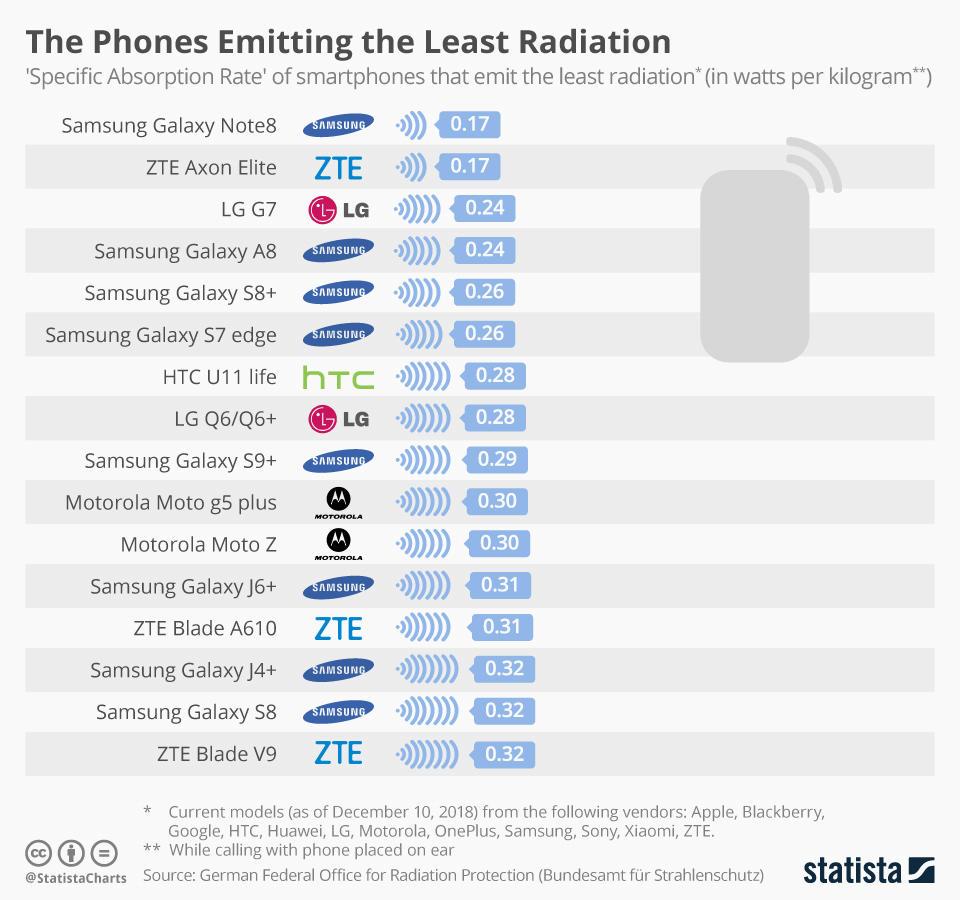 Telefony s nejnižší hodnotou SAR